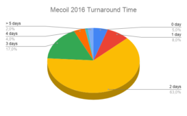 Mecoil 2016 turnaround time